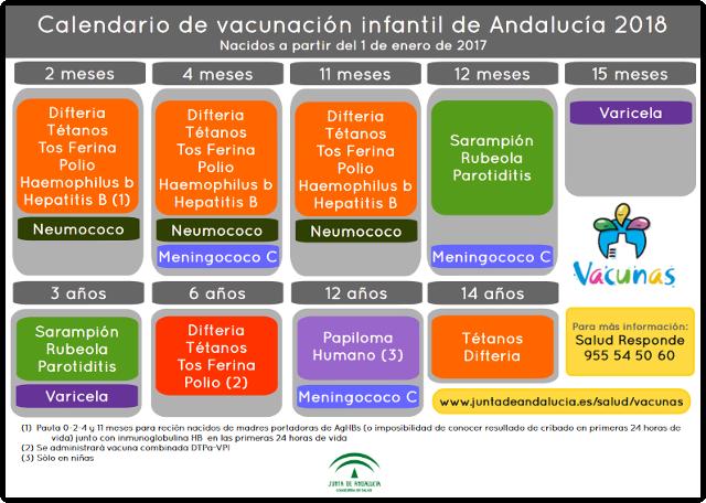 Calendario de Vacunacion Infantil 2018