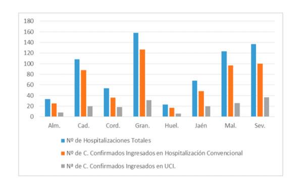 Curva de hospitalizaciones