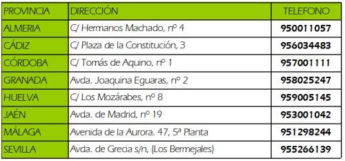 Direcciones y teléfonos de las Delegaciones Territoriales.