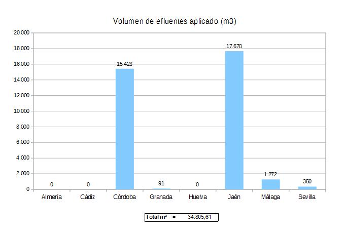Volumen de efluentes aplicado (m3).