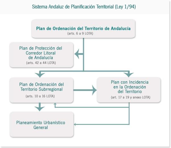 Esquema general del sistema de planificación