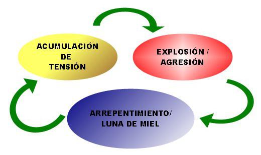 Gráfico de las tres fases: tensión, agresión/explosión, arrepentimiento