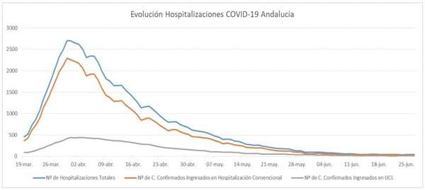 Evlución de hospitalizaciones por coronavirus en Andalucía