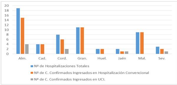 Carga hospitalaria por coronavirus en Andalucía