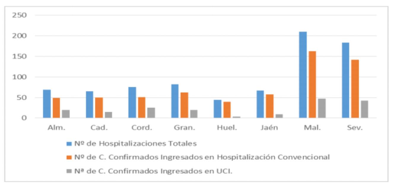 Evolución por provincias Hospitalización Covid-19 en Andalucía. Datos a 7/9/2021