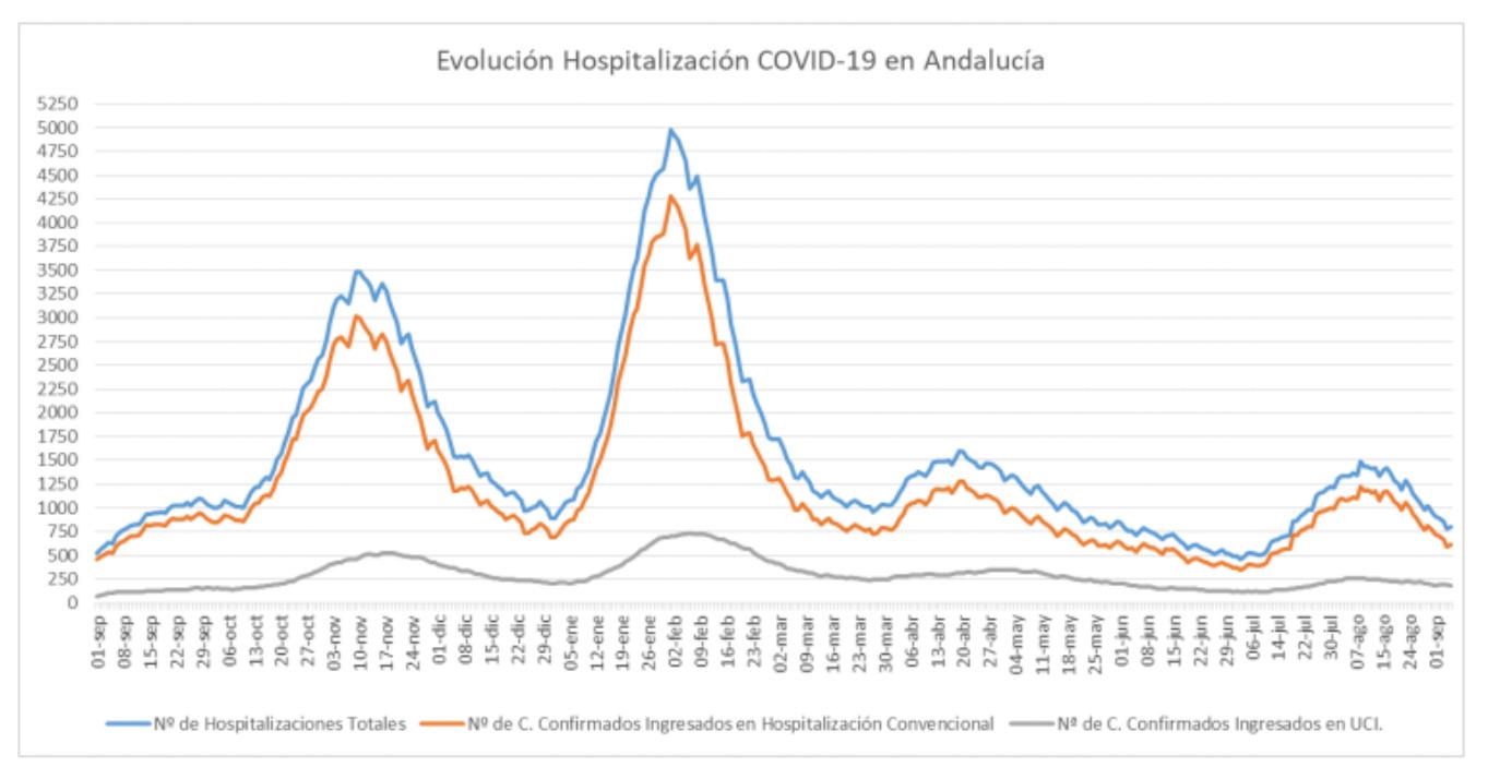 Evolución Hospitalización Covid-19 en Andalucía. Datos a 7/9/2021