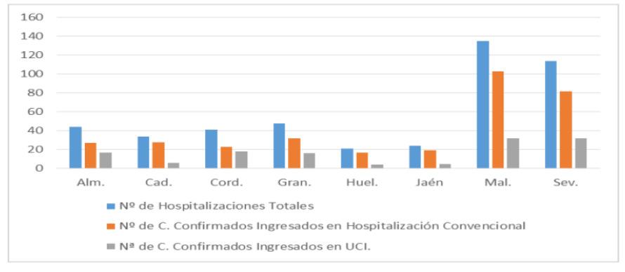 Evolución por provincias Hospitalización Covid-19 en Andalucía. Datos a 20/9/2021