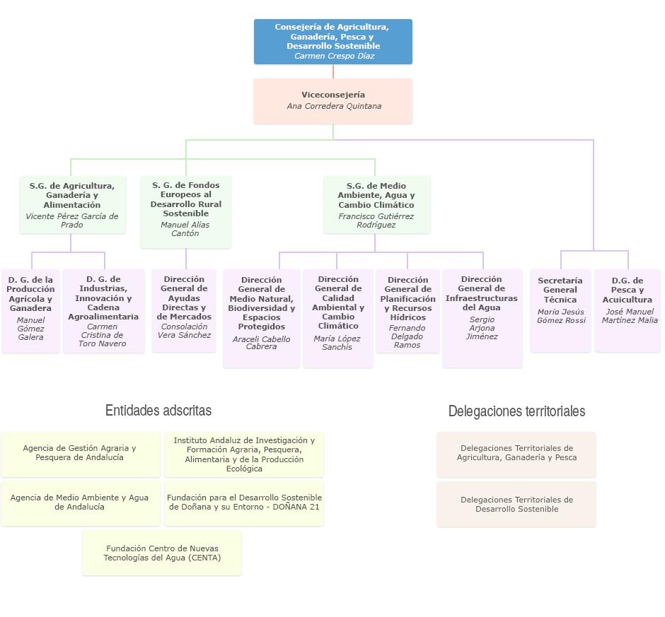 Gráfico de Organigrama de la Consejería de Agricultura, Ganadería, Pesca y Desarrollo Sostenible