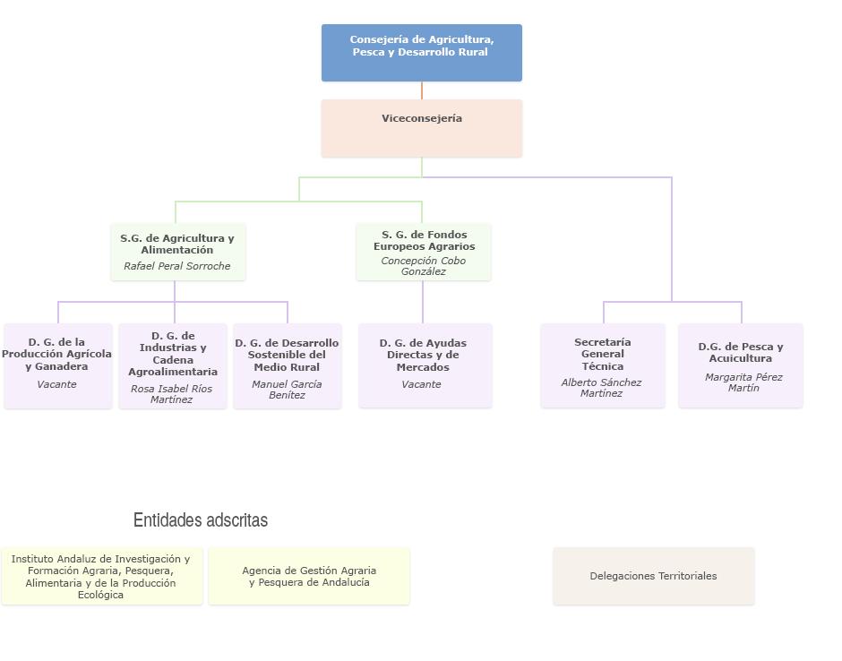 Gráfico de Organigrama de la Consejería de Agricultura, Pesca y Desarrollo Rural