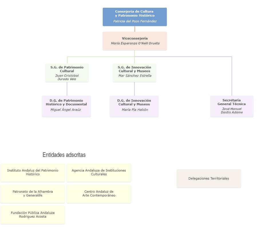 Gráfico de Organigrama de la Consejería de Cultura y Patrimonio Histórico