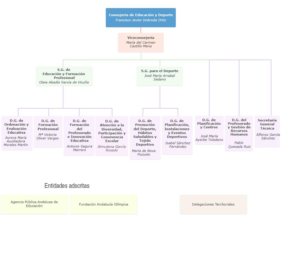 Gráfico de Organigrama de la Consejería de Educación