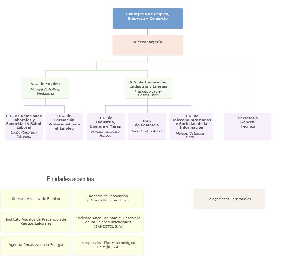Gráfico de Organigrama de la Consejería de Empleo, Empresa y Comercio