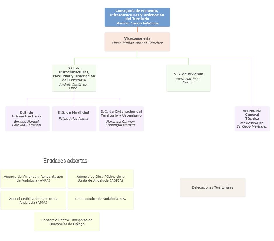 Gráfico de Organigrama de la Consejería de Fomento, Infraestructuras y Ordenación del Territorio