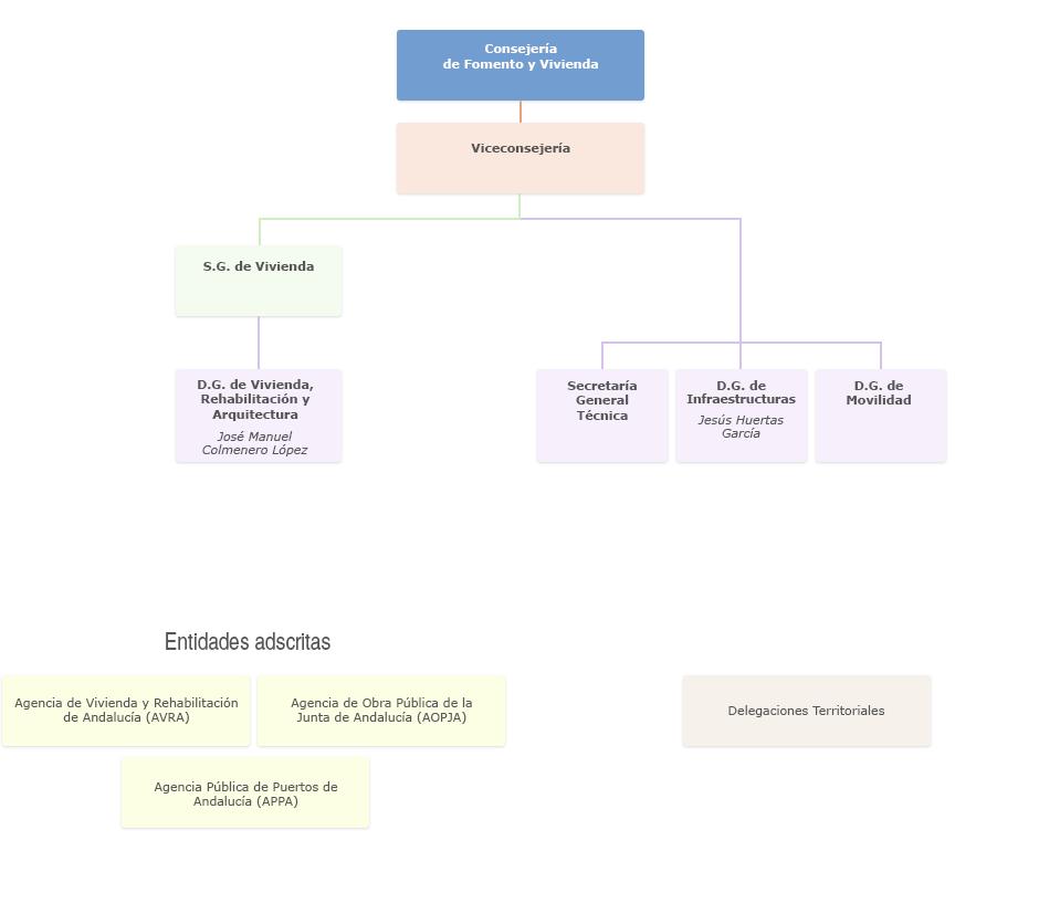 Gráfico de Organigrama de la Consejería de Fomento y Vivienda