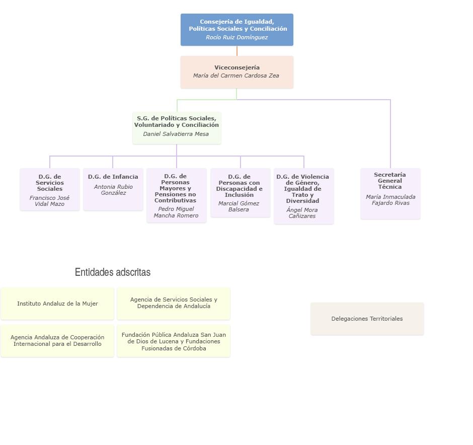 Gráfico de Organigrama de la Consejería de Igualdad, Políticas Sociales y Conciliación