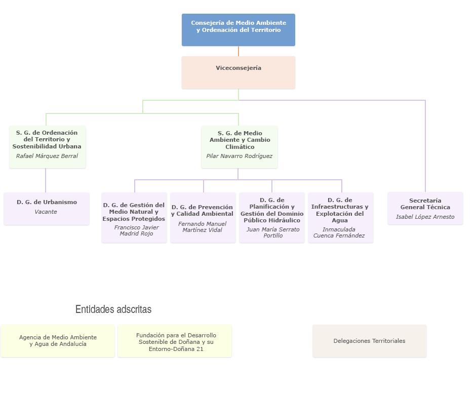 Gráfico de Organigrama de la Consejería de Medio Ambiente y Ordenación del Territorio
