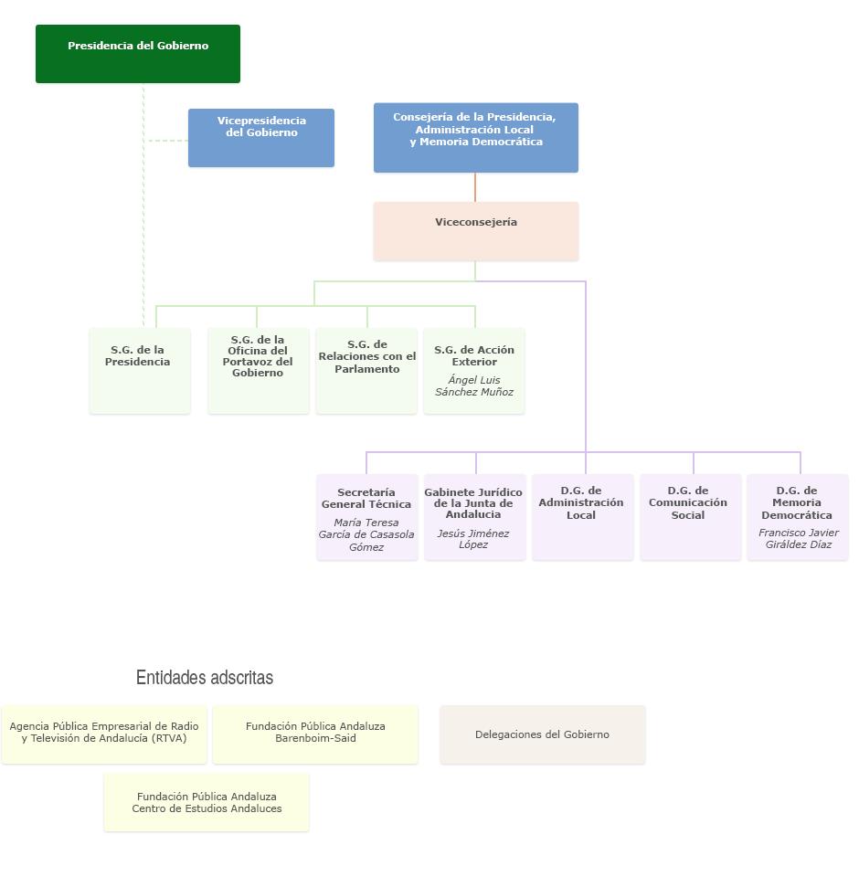 Gráfico de Organigrama de la Consejería de la Presidencia, Administración Local y Memoria Democrática