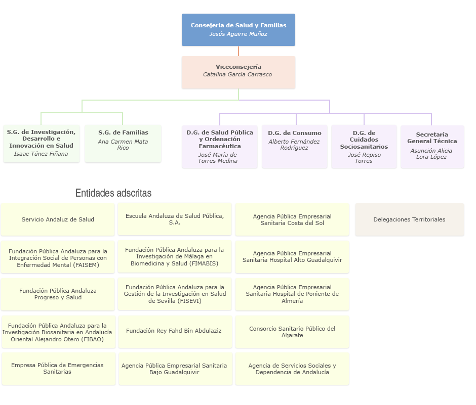 Gráfico de Organigrama de la Consejería de Salud y Familias