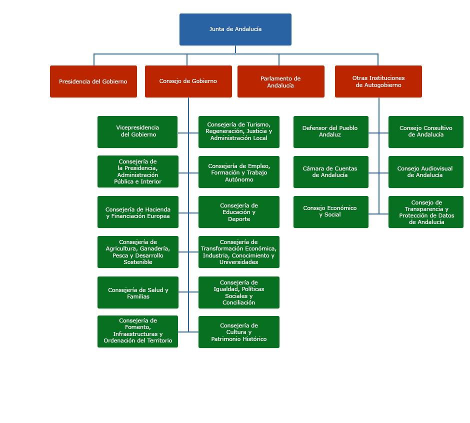 Gráfico de Organigrama de la Junta de Andalucía