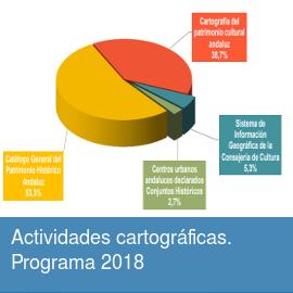 Actividades cartográficas. Programa 2018