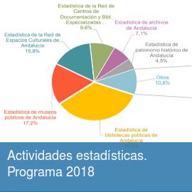 Actividades estadísticas. Programa 2018