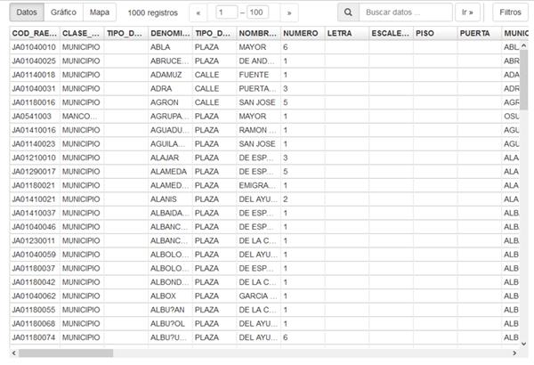 Datos en formato tabla