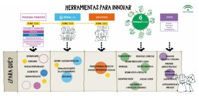 Programa para el Impulso a la Innovación del Instituto Andaluz de Administración Pública