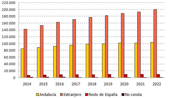 Evolución de los andaluces en el mundo según lugar de nacimiento