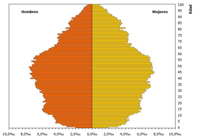 Pirámide de la población inscrita en Andalucía residente en el extranjero. 2020