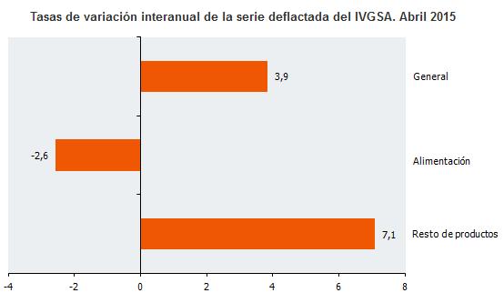 Tasas de variación interanual de la serie deflactada del IVGSA. Abril 2015