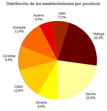 Distribución de los establecimientos por provincia