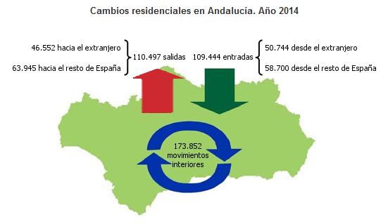 Cambios residenciales en Andalucía. Año 2014
