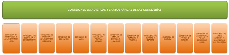 Comisiones Estadísticas y Cartográficas de las Consejerías