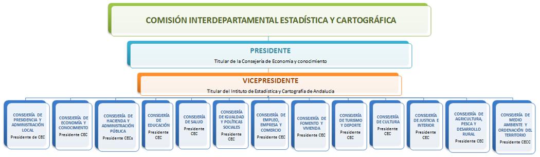 Composición de la Comisión Interdepartamental Estadística y Cartográfica