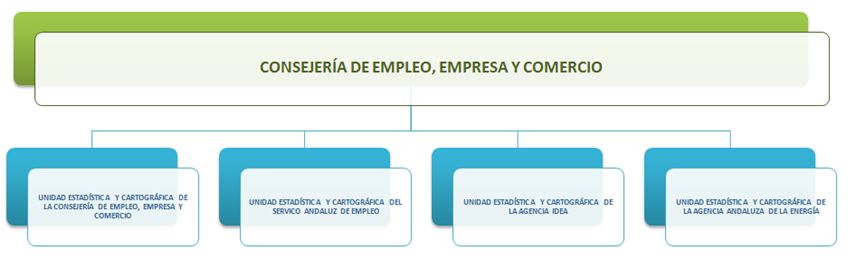 Unidades Estadísticas y Cartográficas de las Consejerías