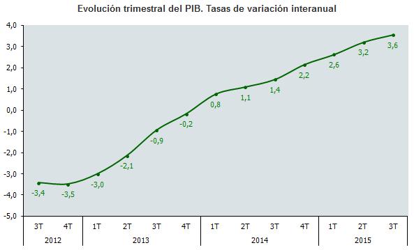 Evolución trimestral del PIB. Tasas de variación interanual