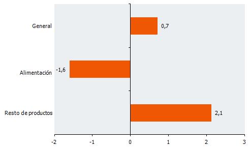 Tasas de variación interanual de la serie deflactada del IVGSA. Diciembre 2015