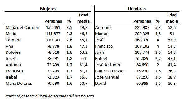 Diez nombres más frecuentes en Andalucía a 1 de enero de 2016
