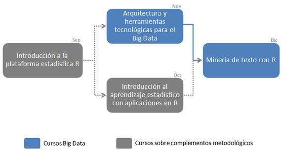 Ciclo formativo en Big Data