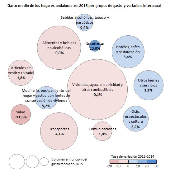 Gasto medio de los hogares andaluces en 2015 por grupos de gasto y variacion interanual
