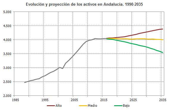 Evolución y proyección de los activos en Andalucía. 1990-2035