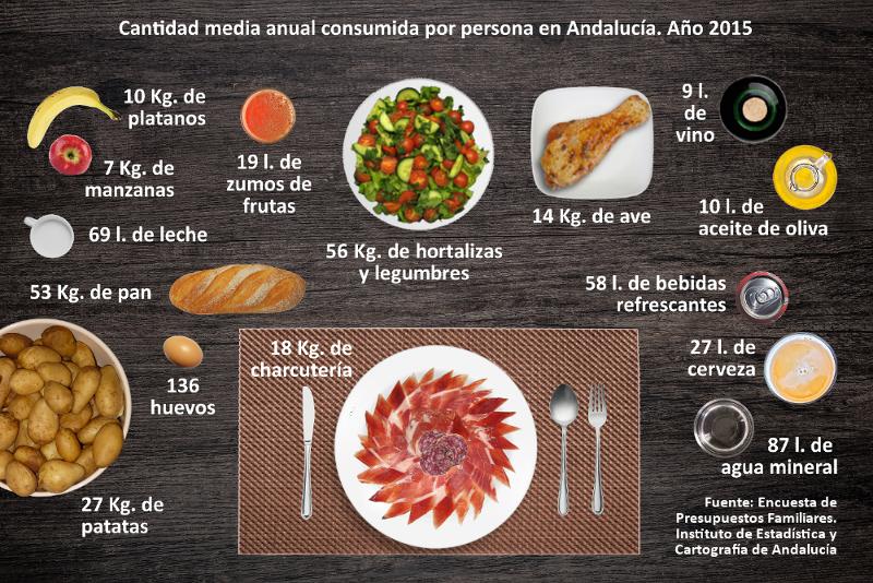 Cantidad media anual consumida por persona en Andalucía. Año 2015