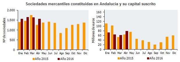 Sociedades mercantiles constituidas en Andalucía y su capital suscrito