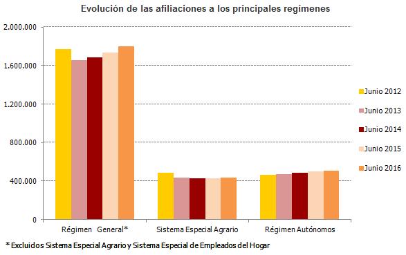 Evolución de las afiliaciones a los principales regímenes