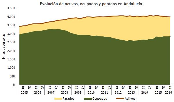 Evolución de activos, ocupados y parados en Andalucía