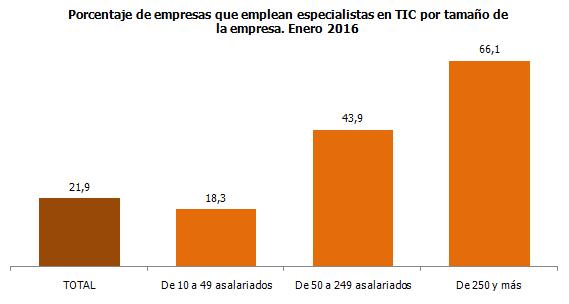Porcentaje de empresas que emplean especialistas en TIC por tamaño de la empresa. Enero 2016
