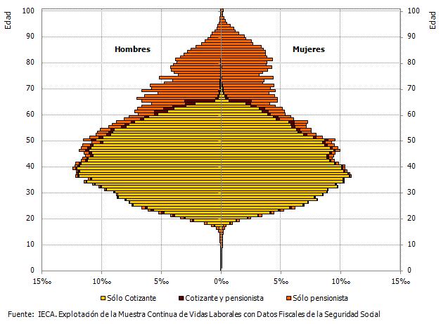Pirámide de cotizantes y pensionistas, según tipo de relación con la Seguridad Social. Año 2015