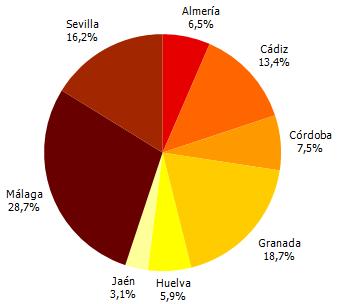 Distribución porcentual de los turistas por provincia. Cuarto trimestre 2016