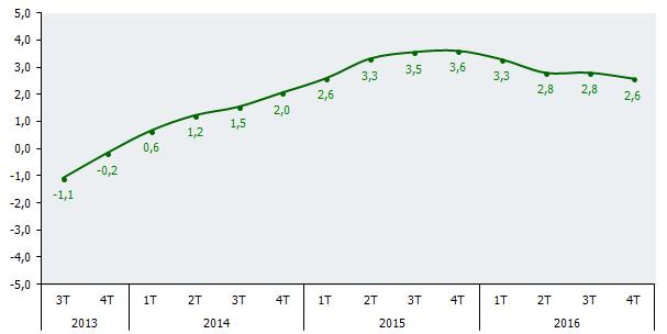 Evolución trimestral del PIB. Tasas de variación interanual (%)