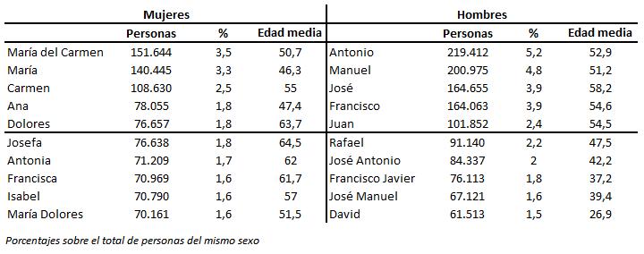 Diez nombres más frecuentes en Andalucía a 1 de enero de 2017